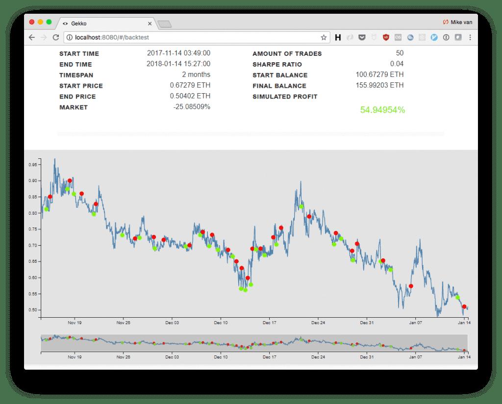 Gekko Free Automatic Trading Crypto
