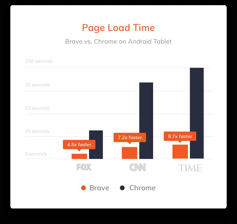Brave Browser Speed comparison